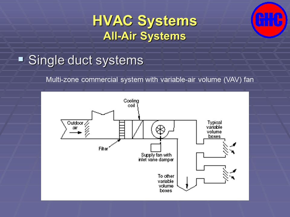HVAC Systems All-Air Systems  Single duct systems Multi-zone commercial system with variable-air volume (VAV) fan