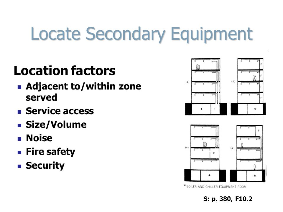 Locate Secondary Equipment Location factors Adjacent to/within zone served Service access Size/Volume Noise Fire safety Security S: p. 380, F10.2
