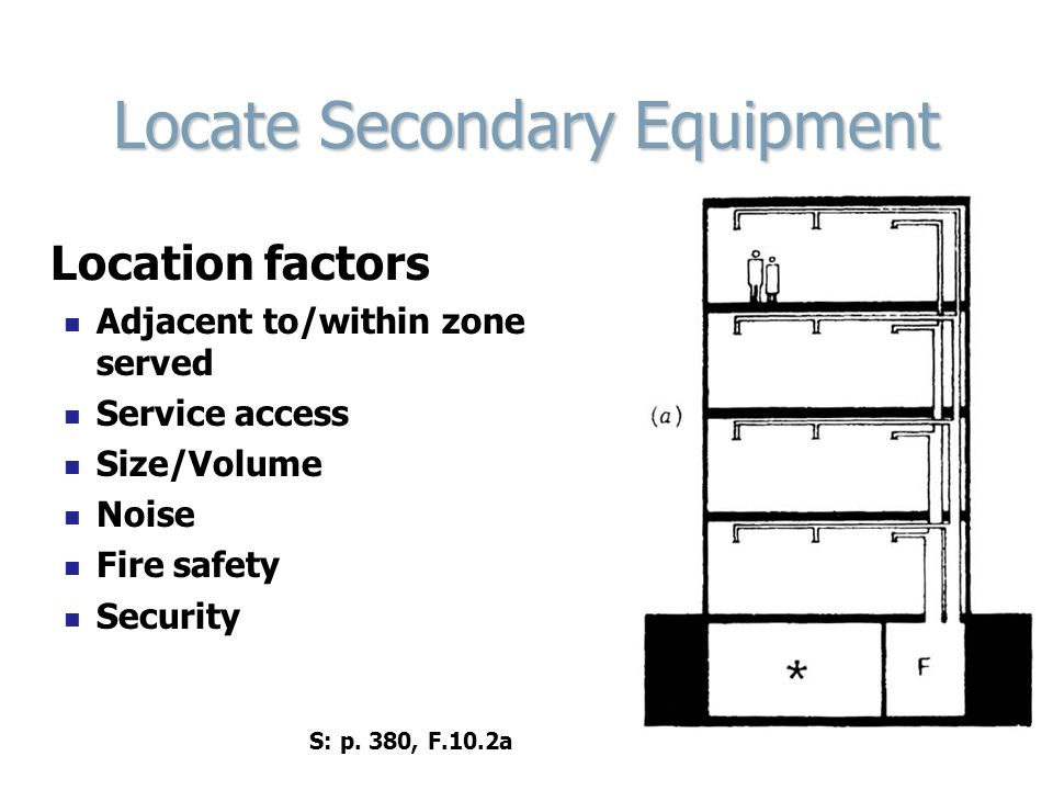Locate Secondary Equipment Location factors Adjacent to/within zone served Service access Size/Volume Noise Fire safety Security S: p. 380, F.10.2a