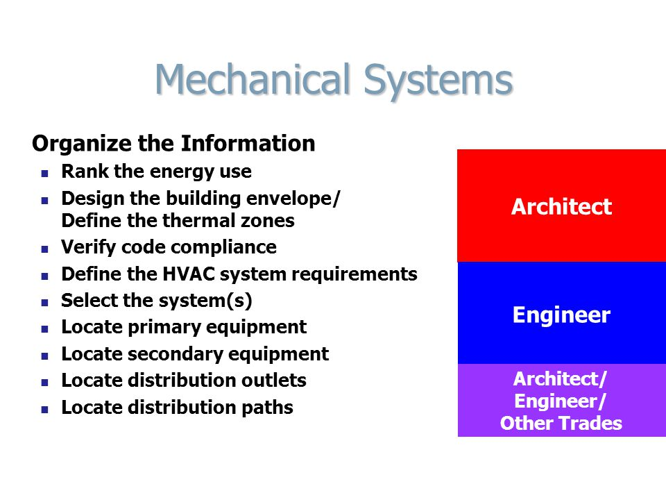 Mechanical Systems Organize the Information Rank the energy use Design the building envelope/ Define the thermal zones Verify code compliance Define t