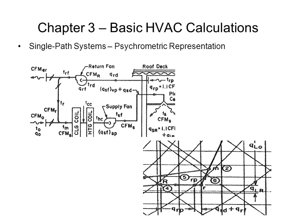 Chapter 3 – Basic HVAC Calculations Single-Path Systems – Psychrometric Representation