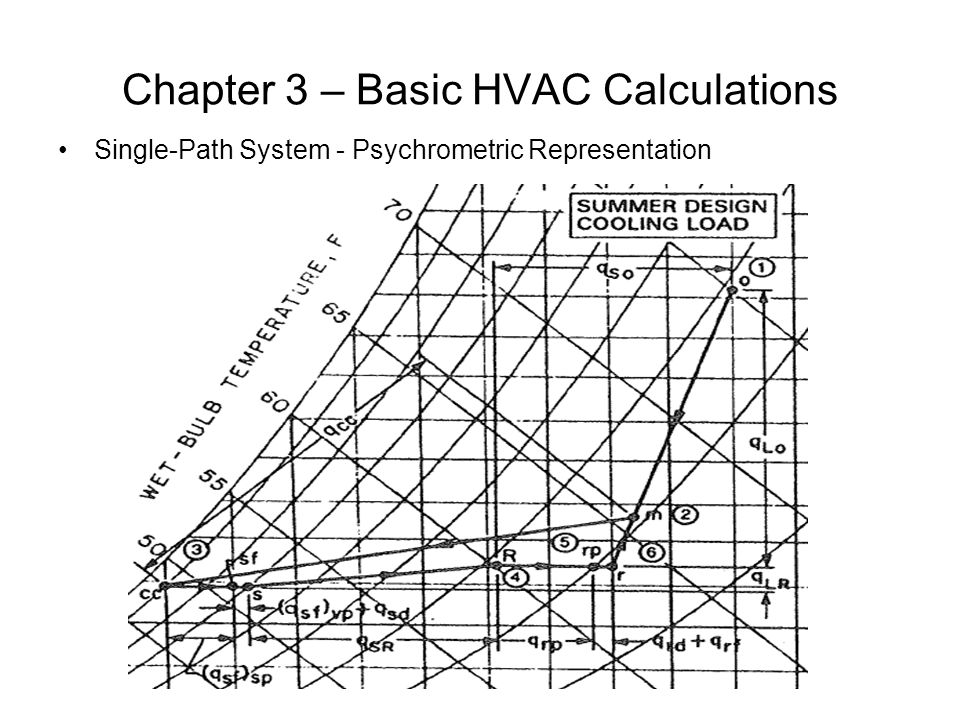 Chapter 3 – Basic HVAC Calculations Single-Path System - Psychrometric Representation