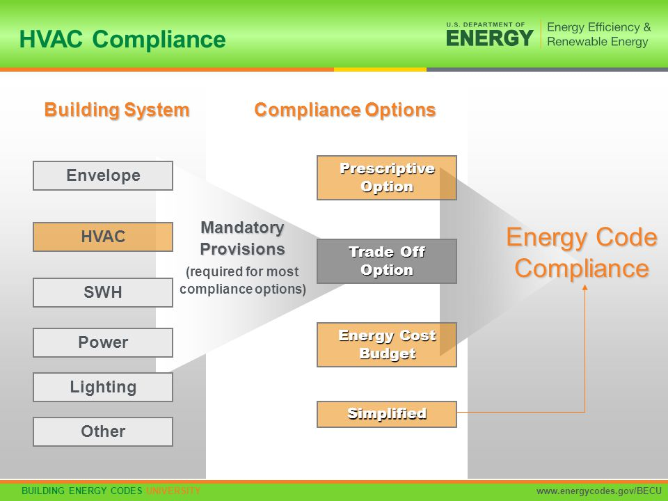 BUILDING ENERGY CODES UNIVERSITYwww.energycodes.gov/BECU 26 HVAC Compliance MandatoryProvisions (required for most compliance options) Building System