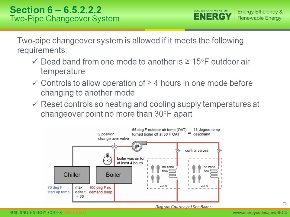 BUILDING ENERGY CODES UNIVERSITYwww.energycodes.gov/BECU 70 Two-pipe changeover system is allowed if it meets the following requirements: Dead band fr