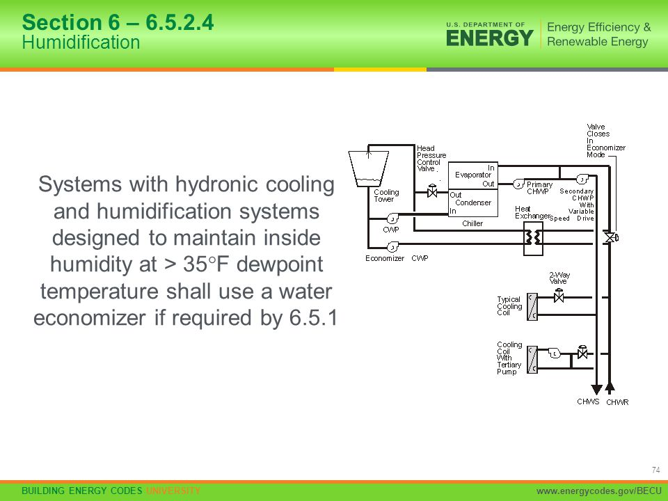 BUILDING ENERGY CODES UNIVERSITYwww.energycodes.gov/BECU 74 Section 6 – 6.5.2.4 Humidification Systems with hydronic cooling and humidification system
