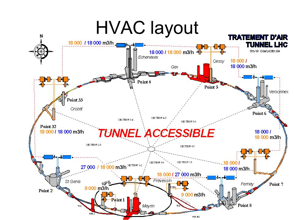 Conclusions 1.The existing LHC HVAC system is inherited from LEP.