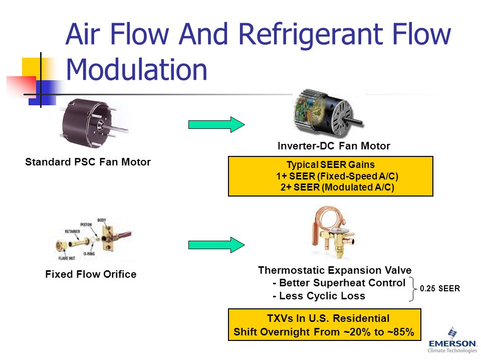 Air Flow And Refrigerant Flow Modulation Standard PSC Fan Motor Inverter-DC Fan Motor TXVs In U.S.