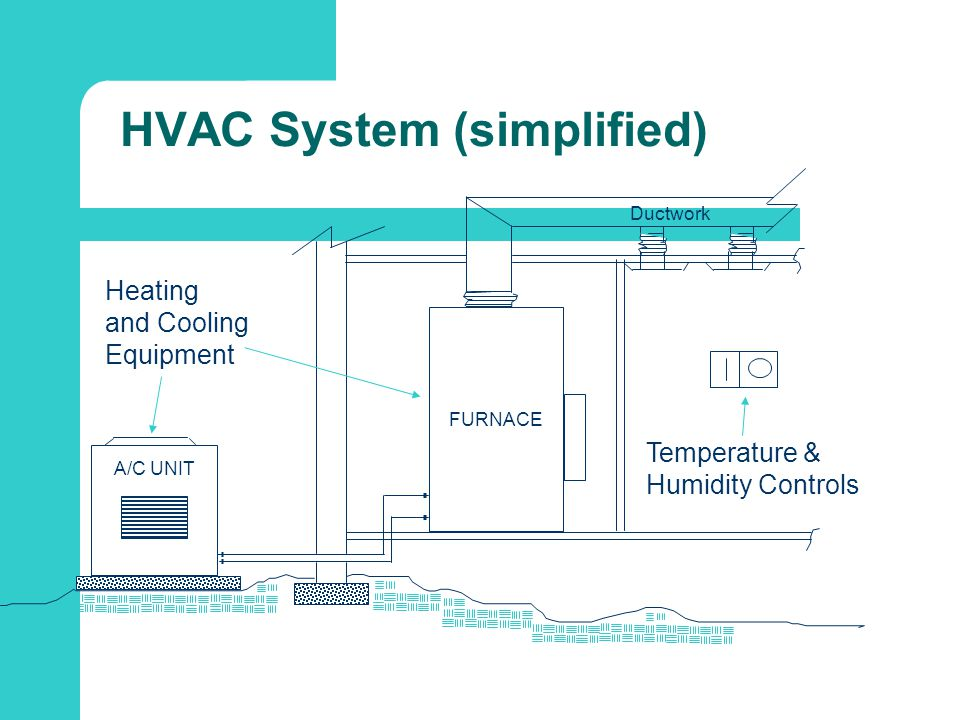 System Types and Common Terms Packaged Rooftop Unit Split System Heat Pump Geothermal Hydronic (water)