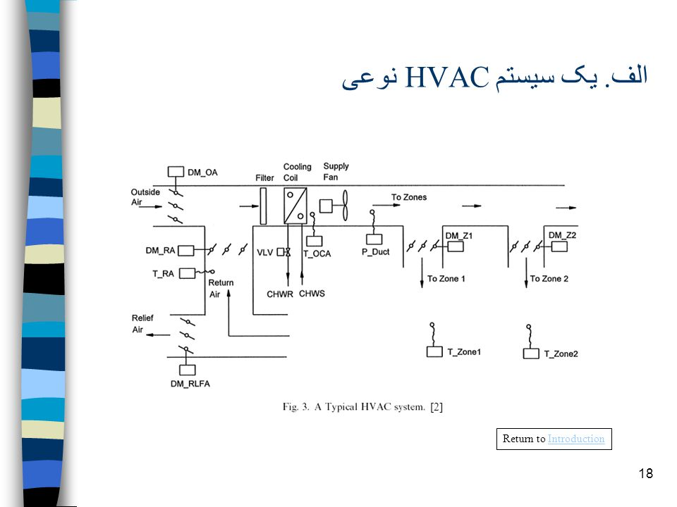 18 الف. يک سيستم HVAC نوعى [2] Return to IntroductionIntroduction
