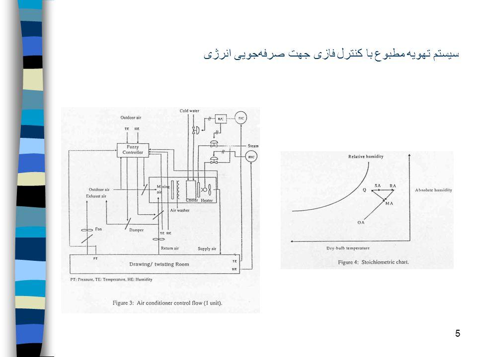 5 سيستم تهويه مطبوع با کنترل فازى جهت صرفهجويى انرژى