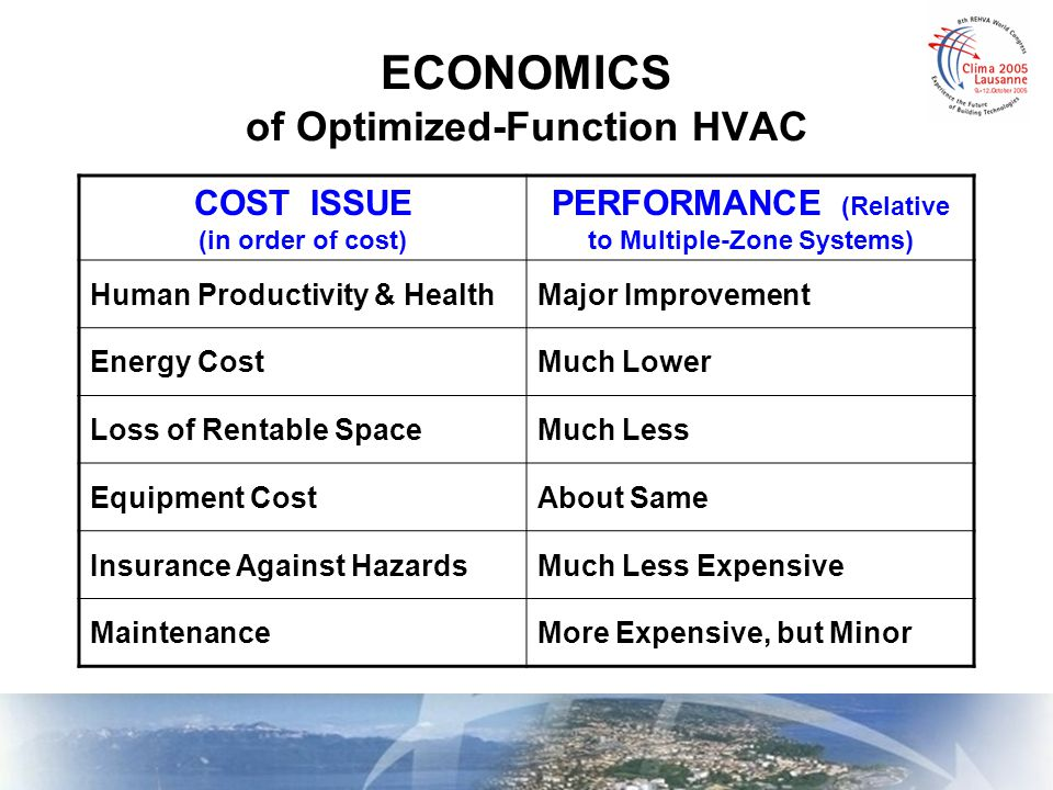 ECONOMICS of Optimized-Function HVAC COST ISSUE (in order of cost) PERFORMANCE (Relative to Multiple-Zone Systems) Human Productivity & HealthMajor Im