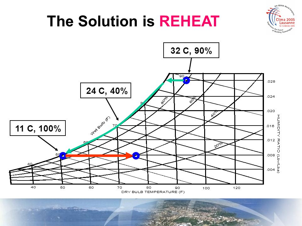 The Solution is REHEAT 24 C, 40% 11 C, 100% 32 C, 90%