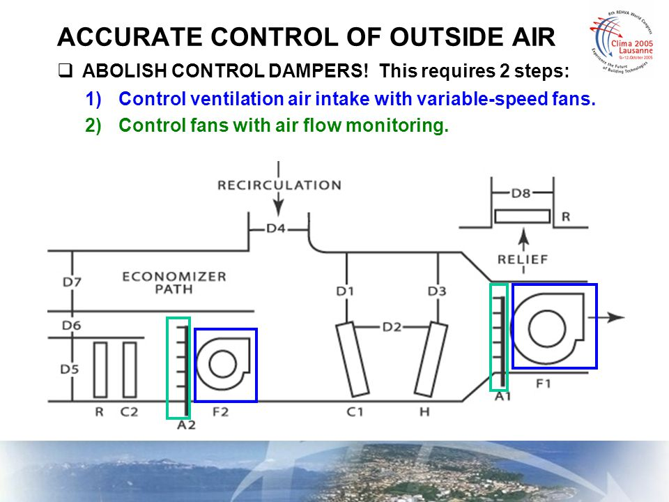 ACCURATE CONTROL OF OUTSIDE AIR  ABOLISH CONTROL DAMPERS! This requires 2 steps: 1)Control ventilation air intake with variable-speed fans. 2)Control