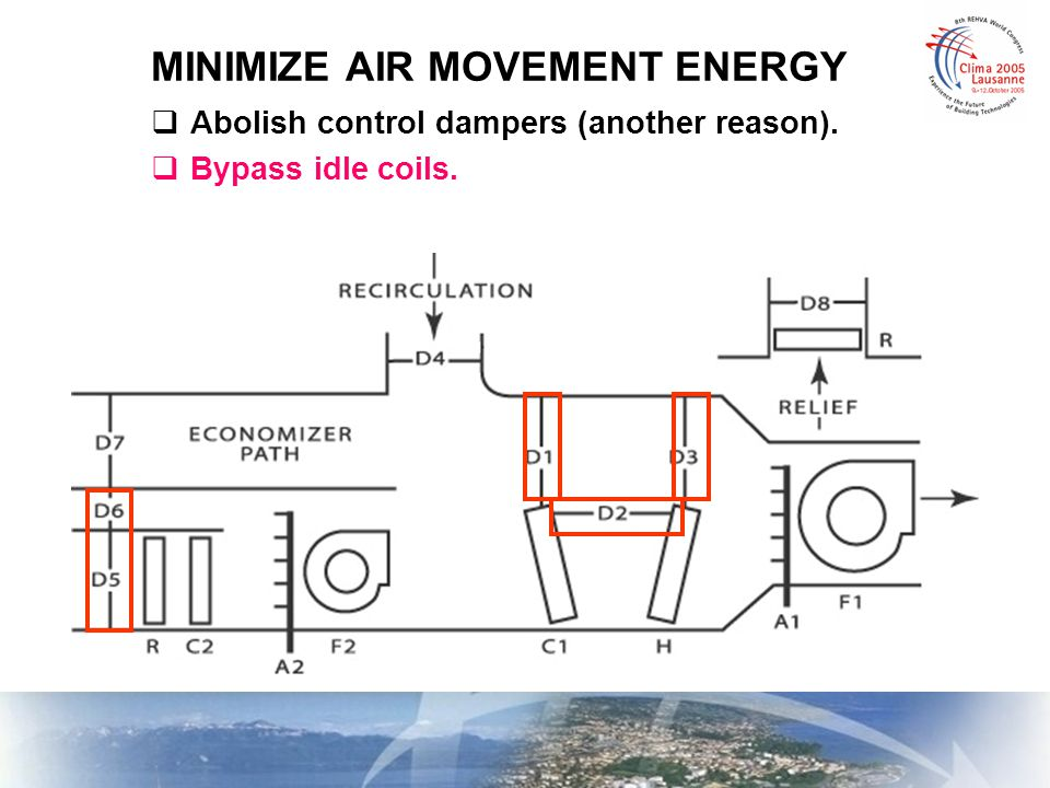 MINIMIZE AIR MOVEMENT ENERGY  Abolish control dampers (another reason).  Bypass idle coils.
