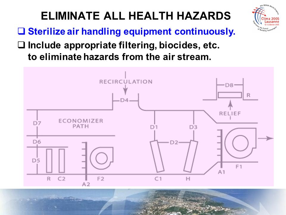 ELIMINATE ALL HEALTH HAZARDS  Sterilize air handling equipment continuously.  Include appropriate filtering, biocides, etc. to eliminate hazards fro