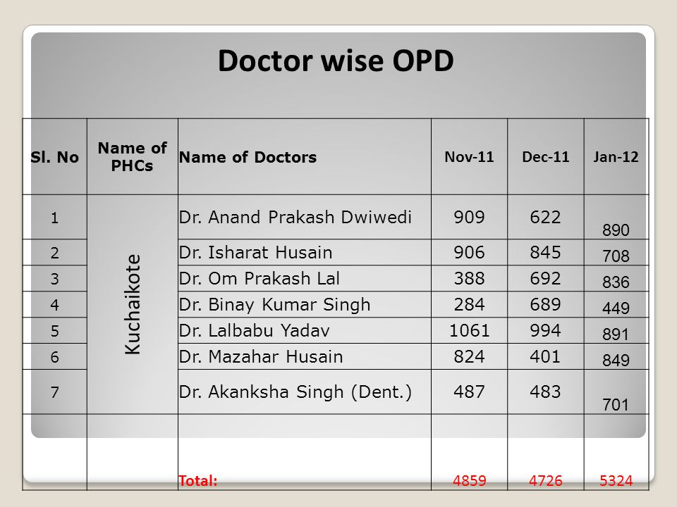 Doctor wise OPD Sl. No Name of PHCs Name of Doctors Nov-11Dec-11Jan-12 1 Kuchaikote Dr. Anand Prakash Dwiwedi909622 890 2 Dr. Isharat Husain906845 708