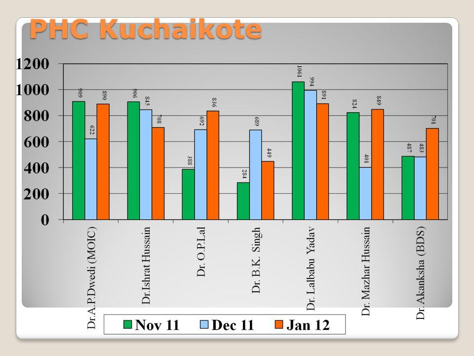PHC Kuchaikote