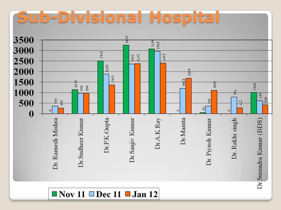 Sub-Divisional Hospital