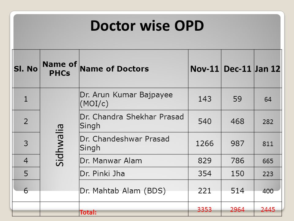 Doctor wise OPD Sl. No Name of PHCs Name of Doctors Nov-11Dec-11Jan 12 1 Sidhwalia Dr.