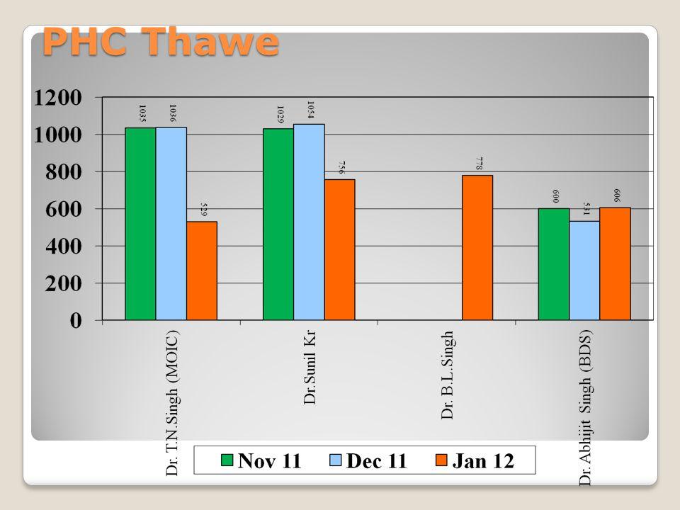 PHC Thawe