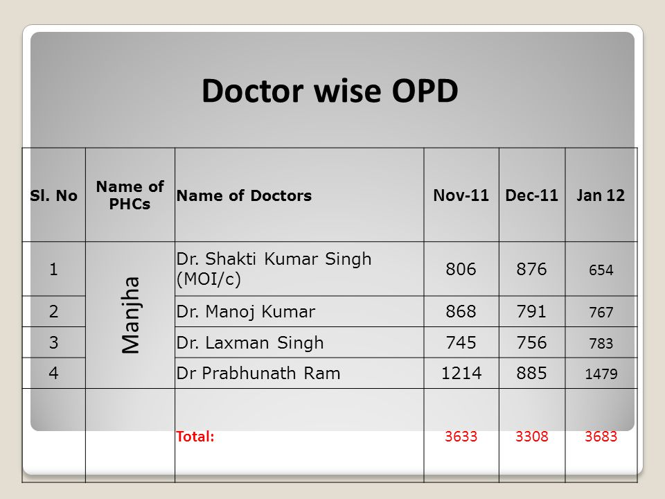 Doctor wise OPD Sl. No Name of PHCs Name of Doctors Nov-11Dec-11Jan 12 1 Manjha Dr. Shakti Kumar Singh (MOI/c) 806876 654 2Dr. Manoj Kumar868791 767 3
