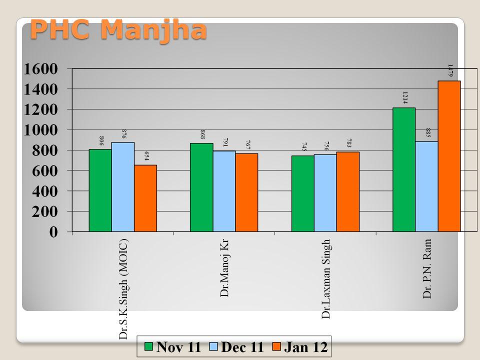 PHC Manjha