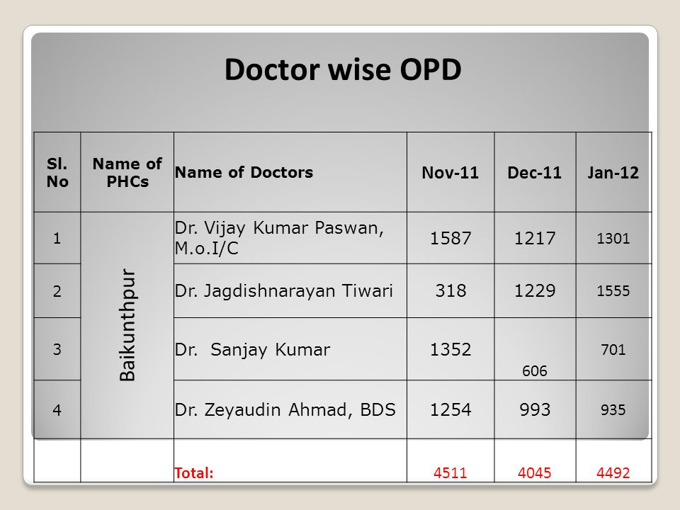 Doctor wise OPD Sl. No Name of PHCs Name of Doctors Nov-11Dec-11Jan-12 1 Baikunthpur Dr. Vijay Kumar Paswan, M.o.I/C 15871217 1301 2 Dr. Jagdishnaraya