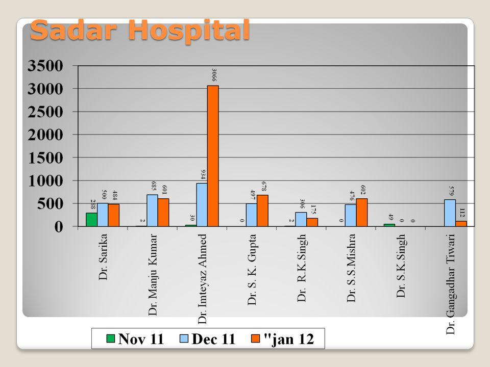 Sadar Hospital