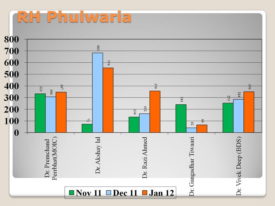 RH Phulwaria