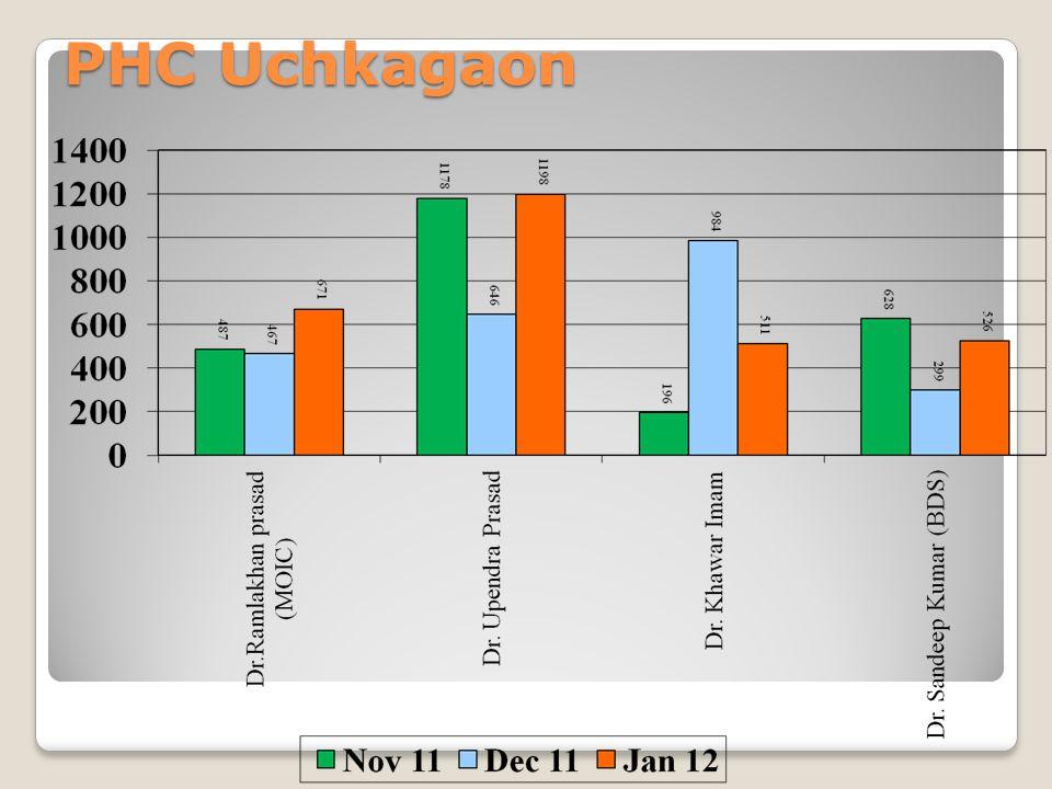 PHC Uchkagaon