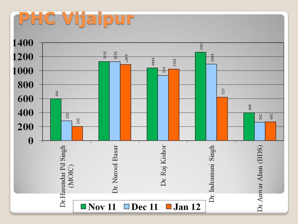 PHC Vijaipur