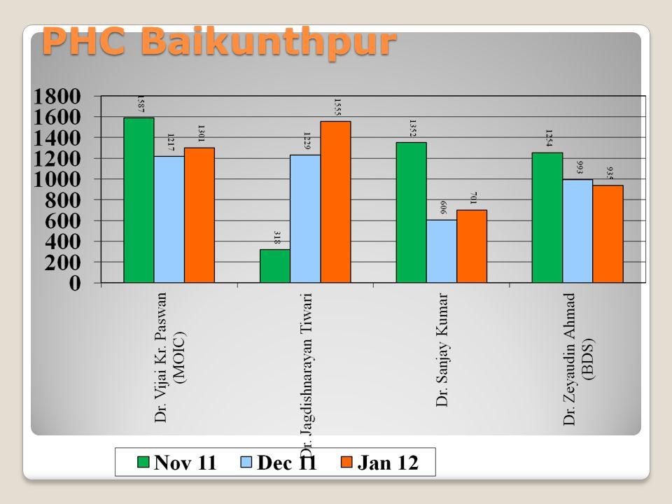 PHC Baikunthpur