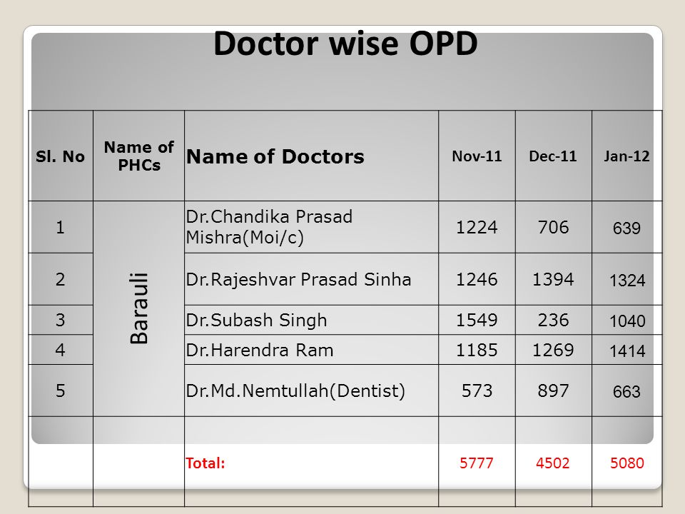 Doctor wise OPD Sl. No Name of PHCs Name of Doctors Nov-11Dec-11Jan-12 1 Barauli Dr.Chandika Prasad Mishra(Moi/c) 1224706 639 2Dr.Rajeshvar Prasad Sin