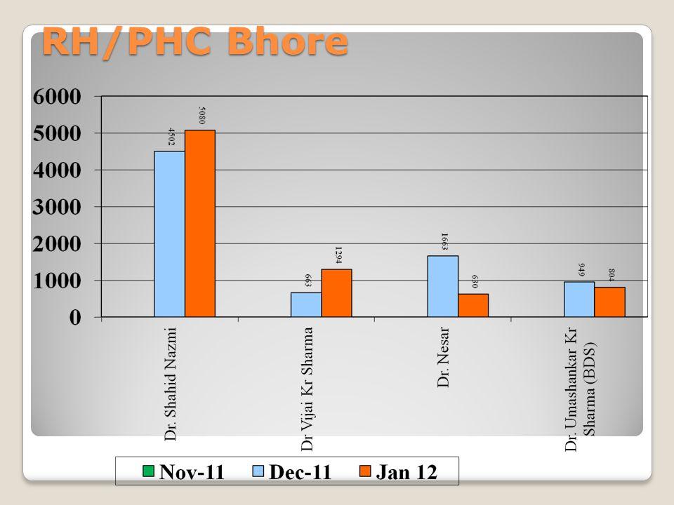 RH/PHC Bhore