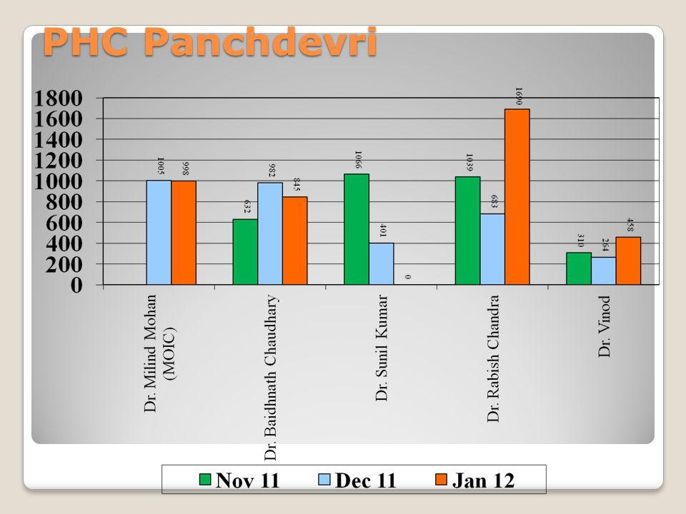 PHC Panchdevri