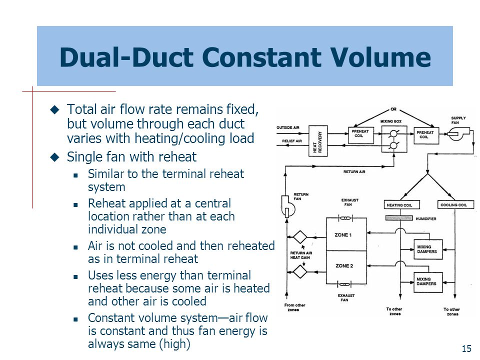 15 Dual-Duct Constant Volume  Total air flow rate remains fixed, but volume through each duct varies with heating/cooling load  Single fan with rehe
