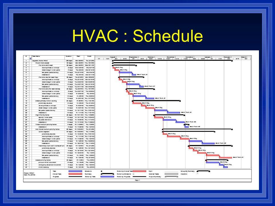 HVAC : Schedule l Blah, blah