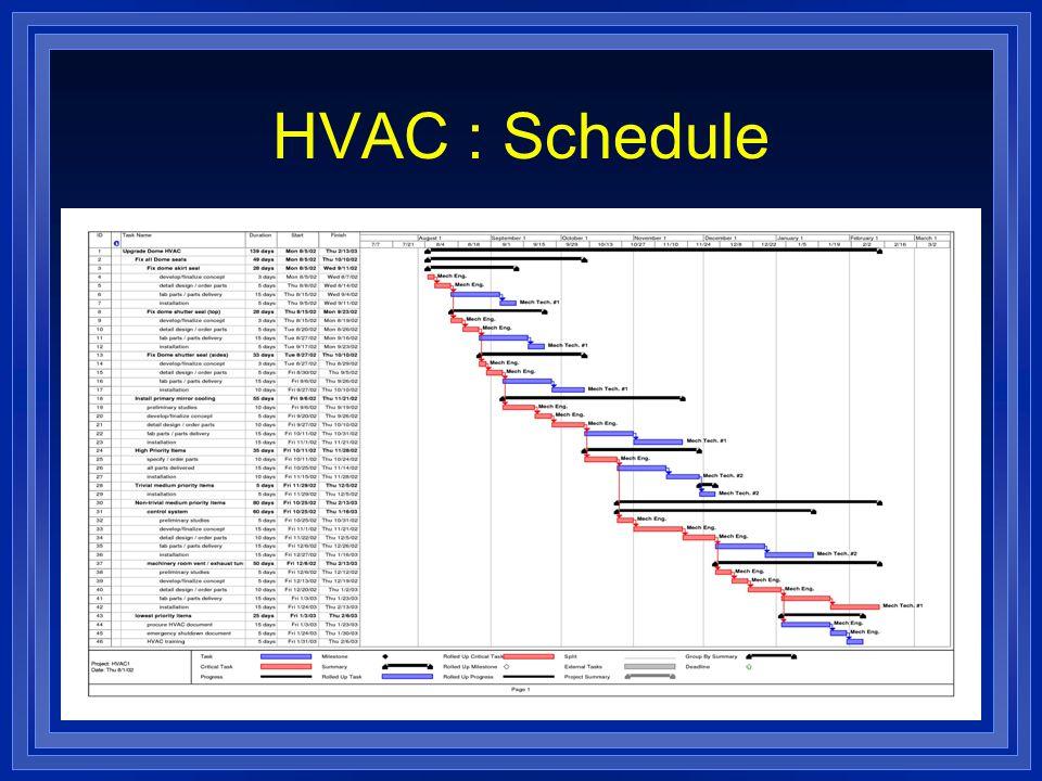 HVAC : Schedule