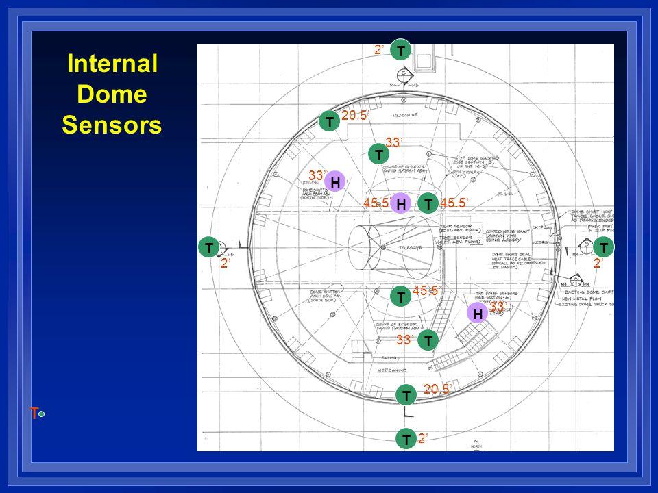 Internal Dome Sensors T T H H H T T T T T 20.5' 33' 45.5' T T T T 2'