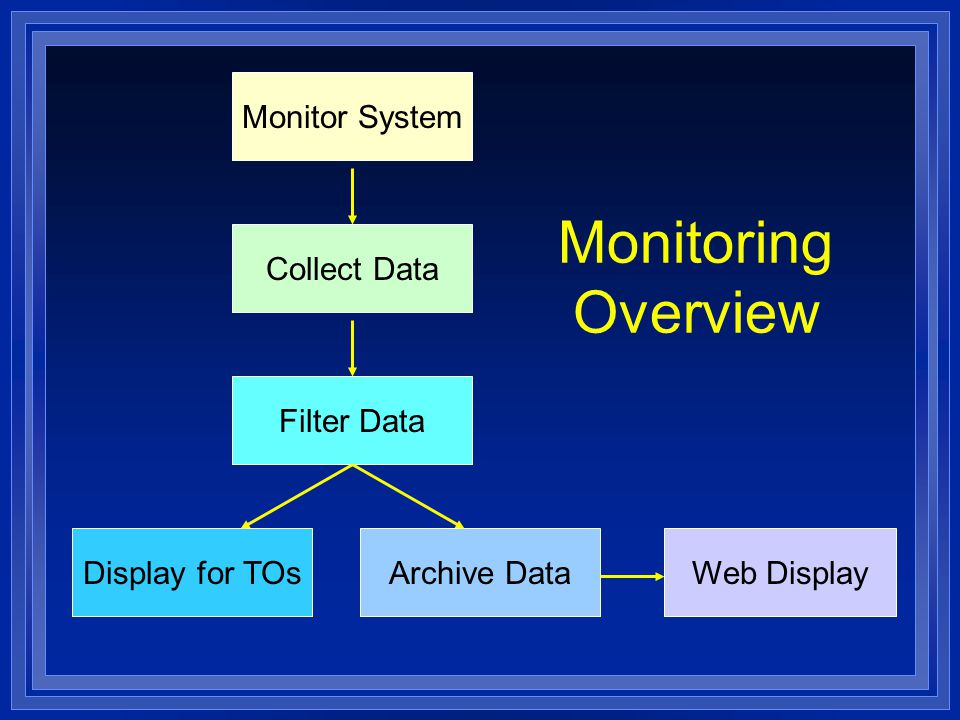 Monitoring Overview Monitor System Collect Data Filter Data Archive DataWeb DisplayDisplay for TOs