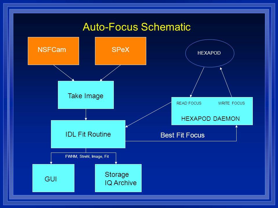 Auto-Focus Schematic READ FOCUSWRITE FOCUS HEXAPOD HEXAPOD DAEMON NSFCamSPeX Take Image IDL Fit Routine Storage IQ Archive GUI FWHM, Strehl, Image, Fit Best Fit Focus