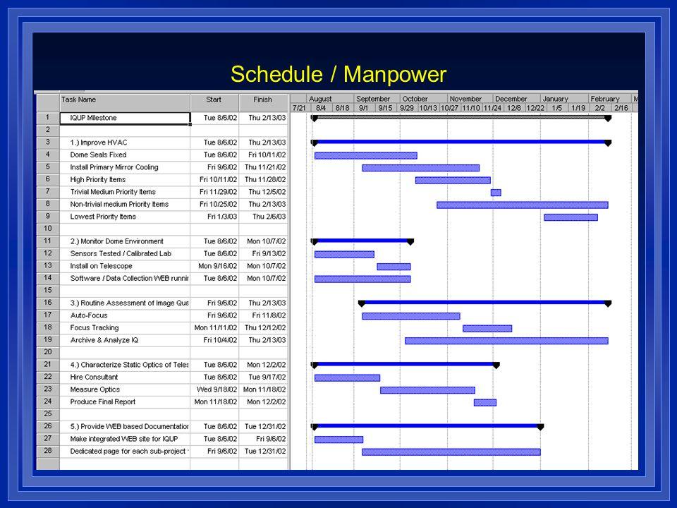 Schedule / Manpower
