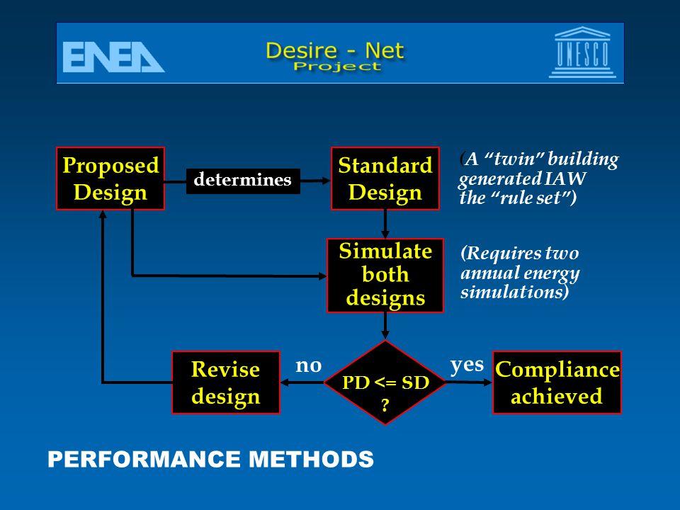 Proposed Design Standard Design Simulate both designs PD <= SD .