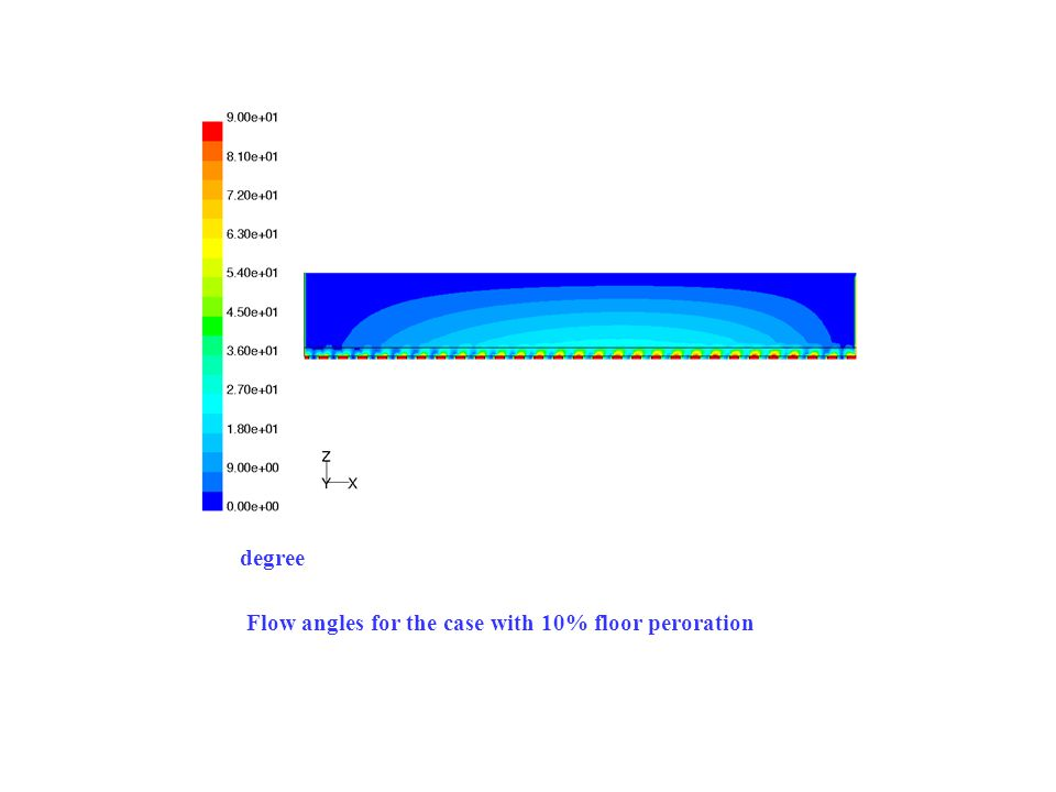 Flow angles for the case with 10% floor peroration degree