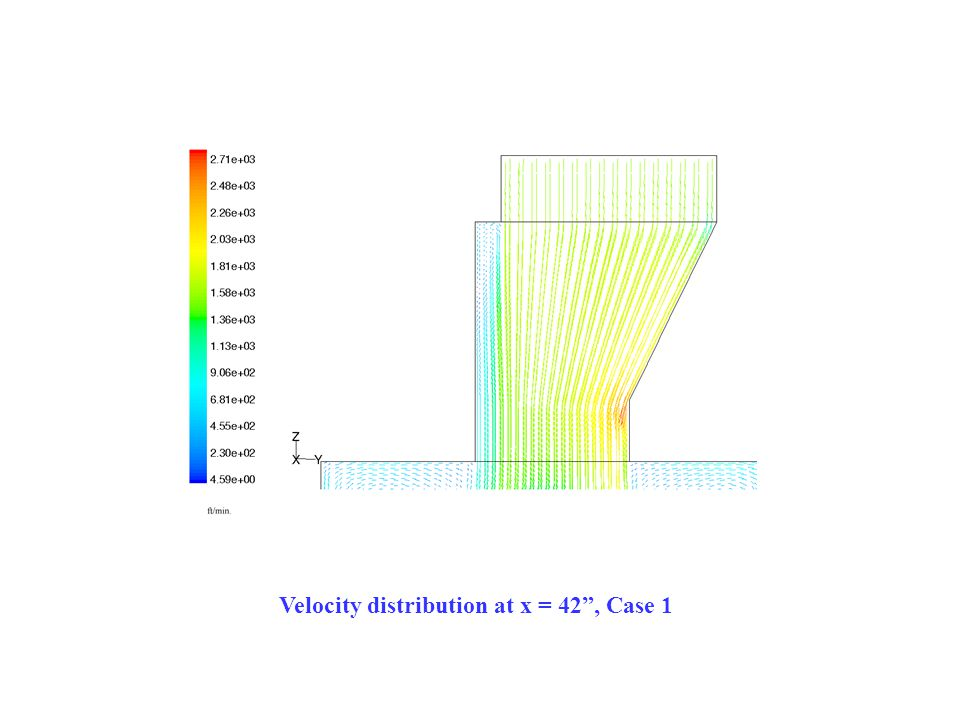 Velocity distribution at x = 42 , Case 1