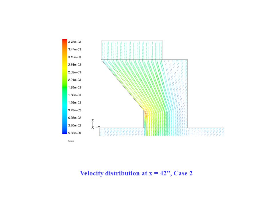 Velocity distribution at x = 42 , Case 2