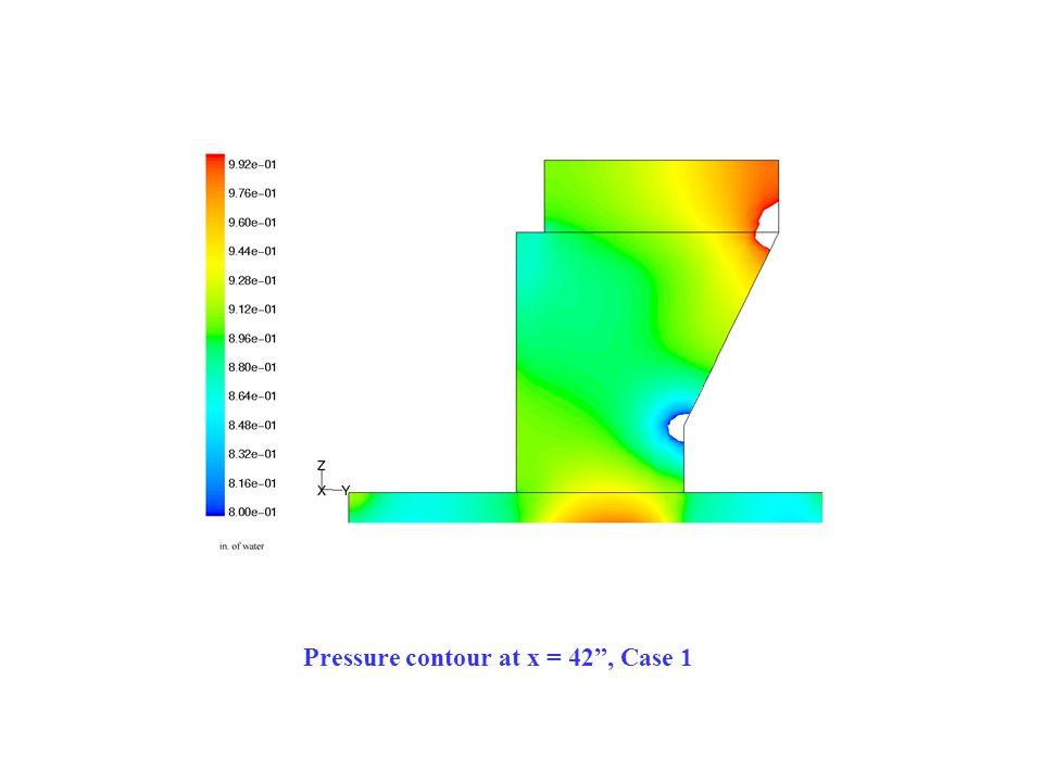 Pressure contour at x = 42 , Case 1