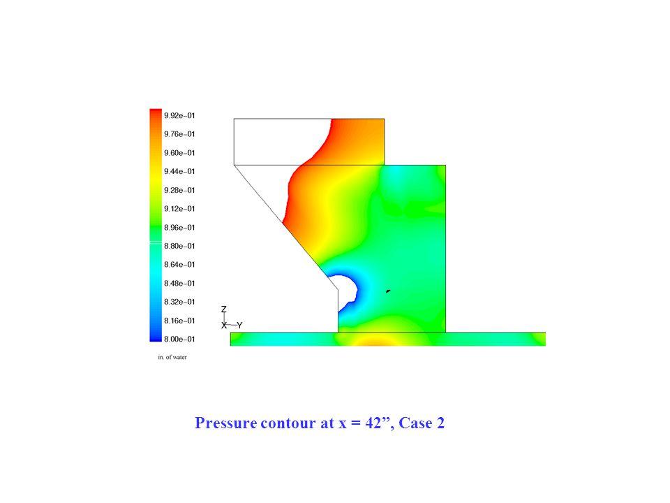 Pressure contour at x = 42 , Case 2