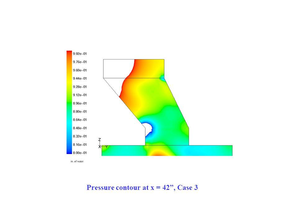 Pressure contour at x = 42 , Case 3
