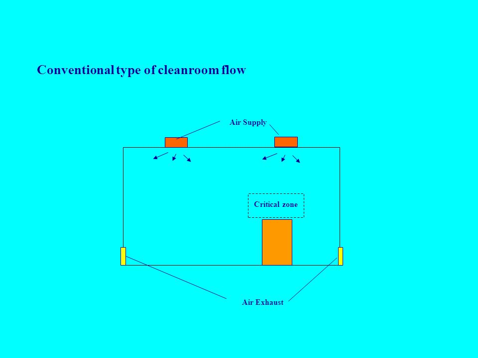 Conventional type of cleanroom flow Air Supply Air Exhaust Critical zone